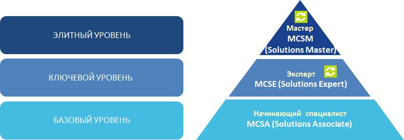 Microsoft Certified Master (MCM) и Microsoft Certified Solutions Master (MCSM)