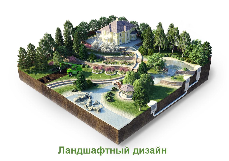 Ландшафтный дизайн и визуализация проектов на основе «Наш Сад 10.0 Кристалл»