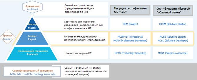 Microsoft Certified Architect